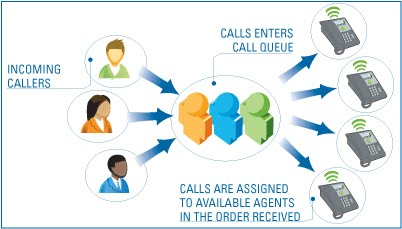 how-it-works-call-queue